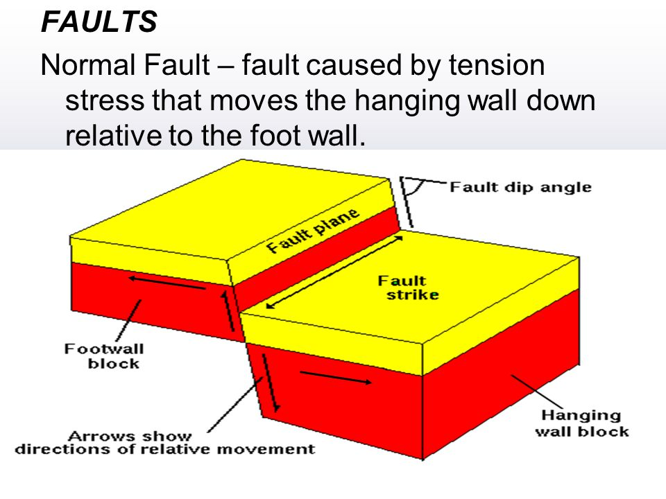 FAULTS Normal Fault – fault caused by tension stress that moves the hanging wall down relative to the foot wall.