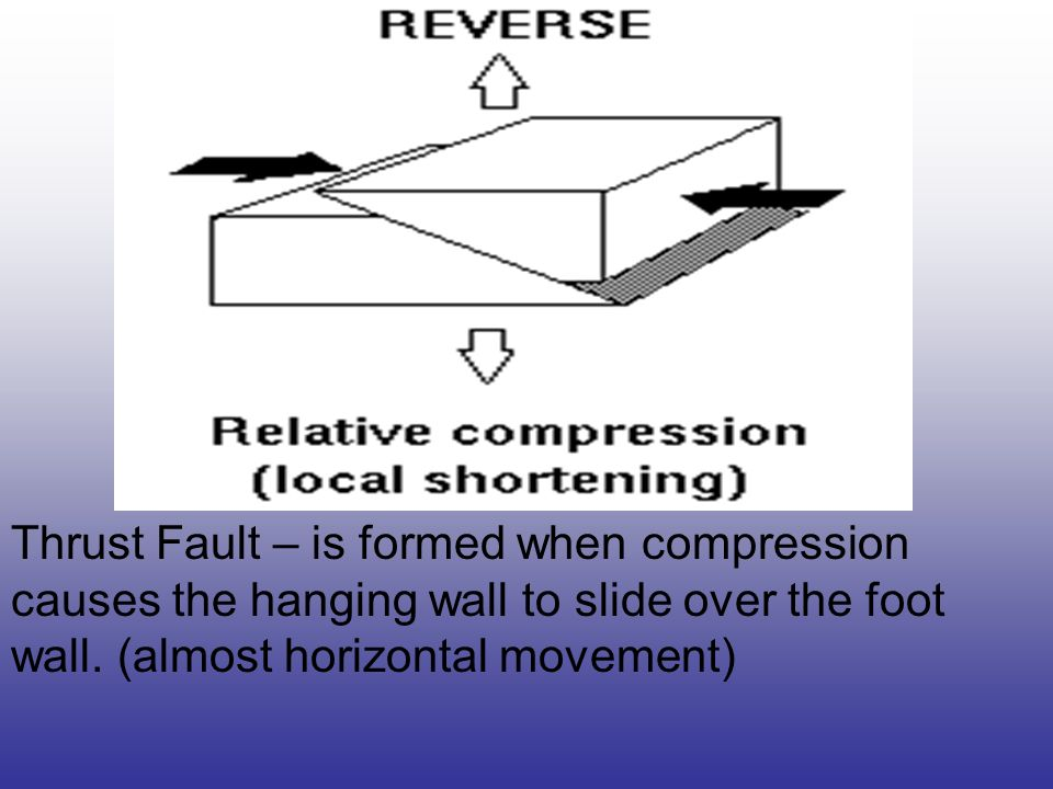 Thrust Fault – is formed when compression causes the hanging wall to slide over the foot wall.