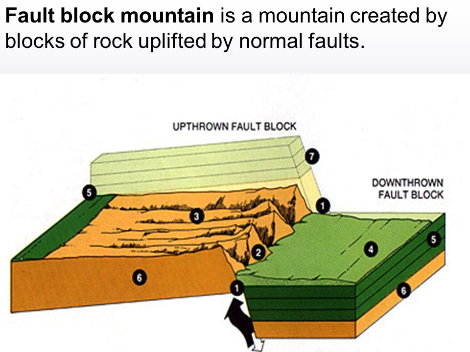 Fault block mountain is a mountain created by blocks of rock uplifted by normal faults.