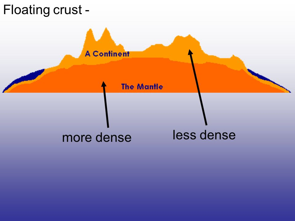 Floating crust - less dense more dense