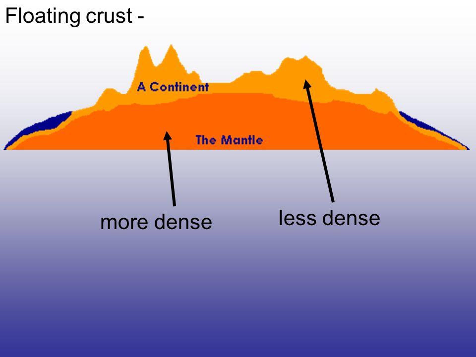 Floating crust - less dense more dense