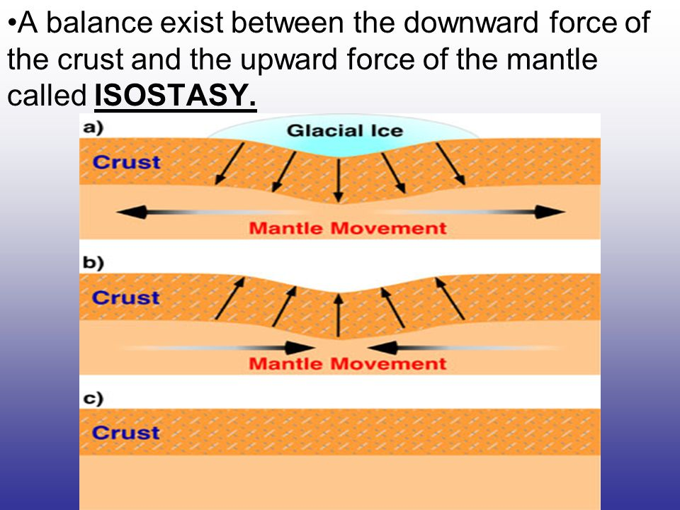 A balance exist between the downward force of the crust and the upward force of the mantle called ISOSTASY.