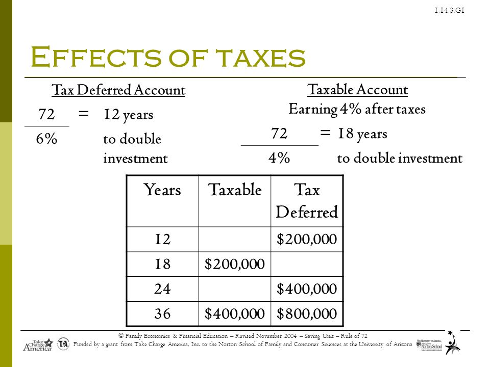 Taxable Account Earning 4% after taxes