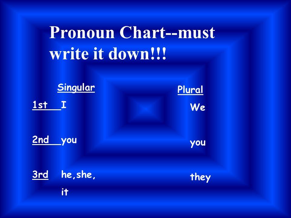 Pronoun Chart--must write it down!!!