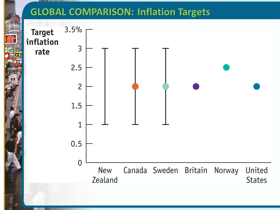 compare and contrast inflation targeting Click here to download this answer instantly $850 onlycompare and contrast the inflation targeting in the united kingdom, canada, and new zealand.