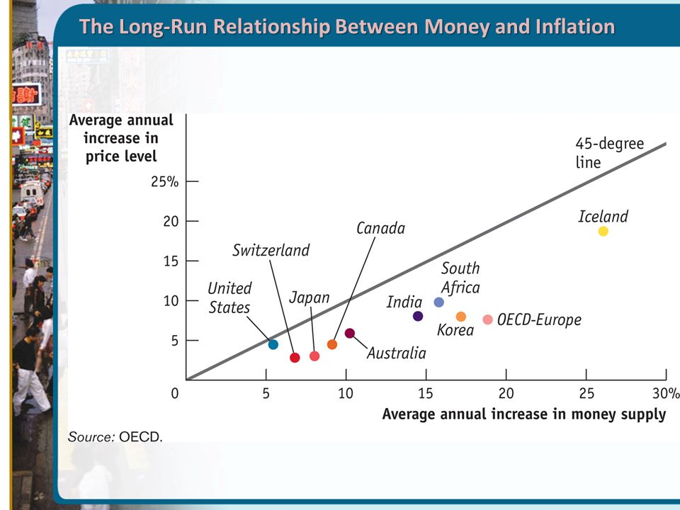 relationship between the money supply and Page 7 wwwijirascom | email: contact@ijirascom international journal of innovative research and advanced studies (ijiras) volume 4 issue 3, march 2017 issn: 2394-4404.