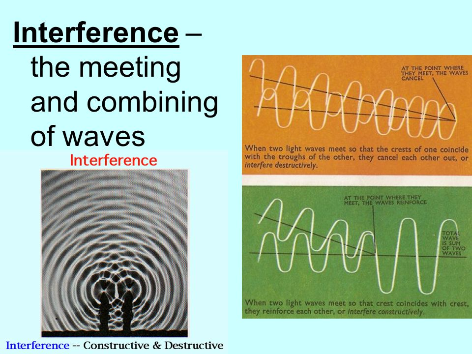 Interference – the meeting and combining of waves