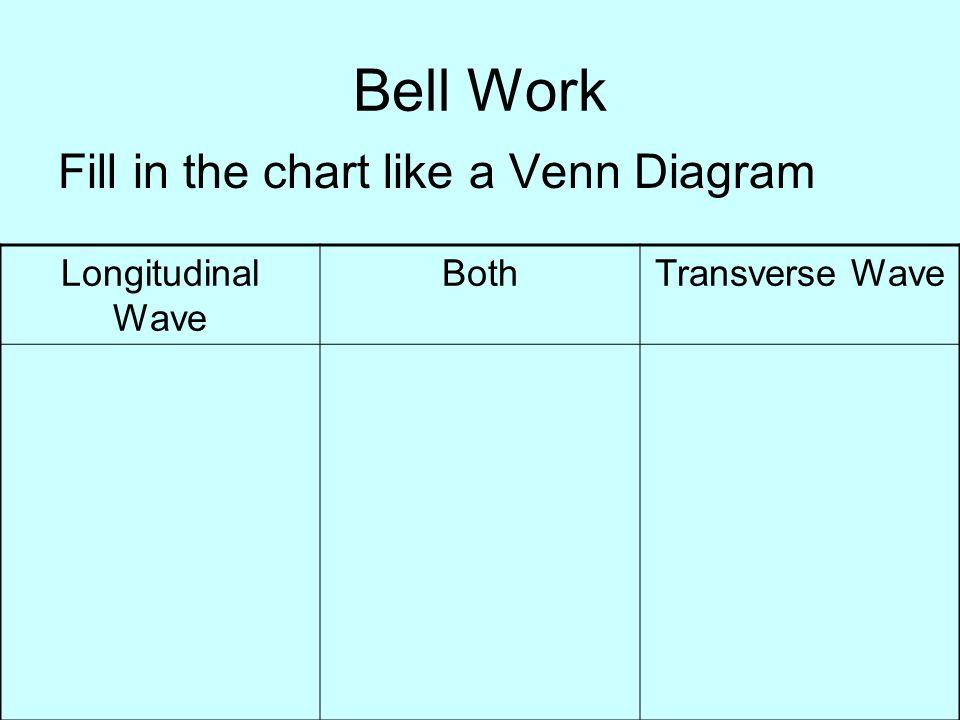 Bell Work Fill in the chart like a Venn Diagram Longitudinal Wave Both