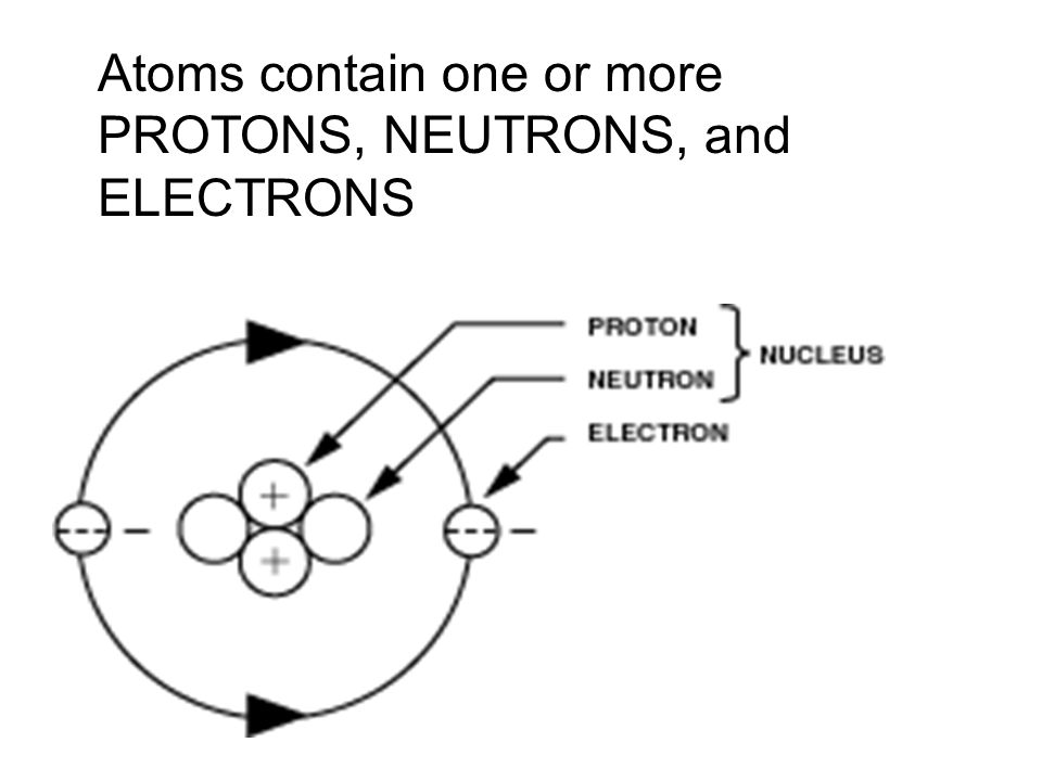 Atoms contain one or more PROTONS, NEUTRONS, and ELECTRONS