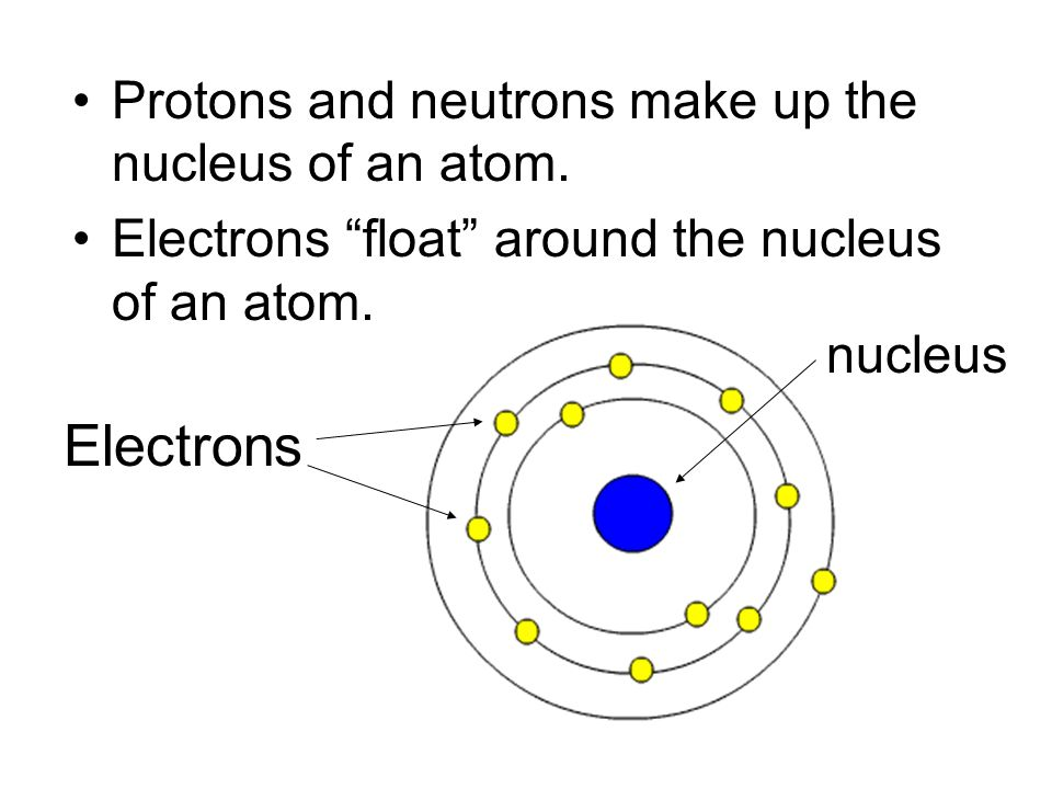 Electrons Protons and neutrons make up the nucleus of an atom.