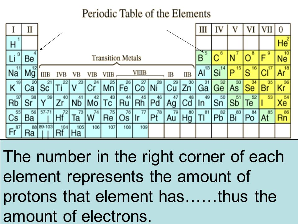 The number in the right corner of each element represents the amount of protons that element has……thus the amount of electrons.