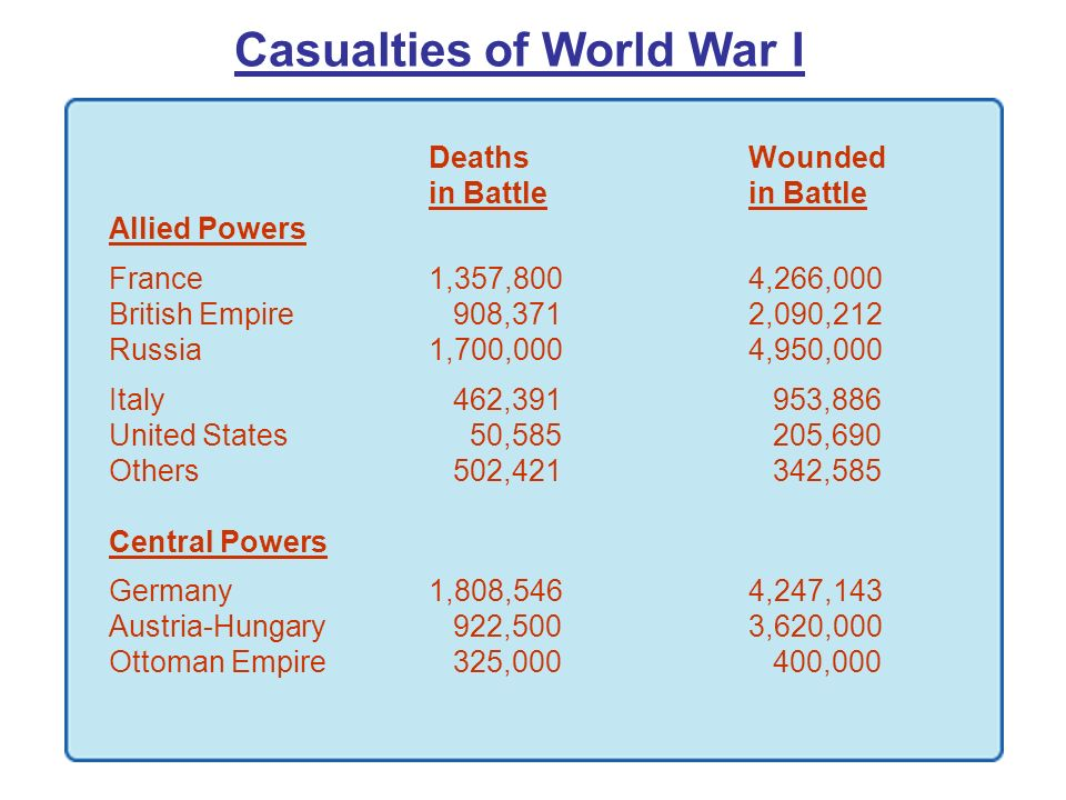 Casualties of World War I