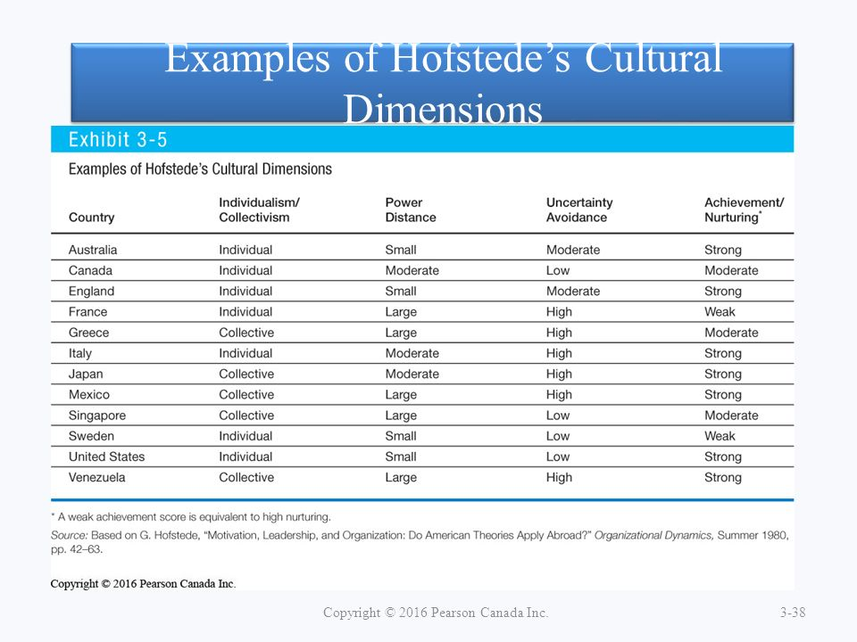 hofstede cultural dimension essay example In 1980, geert hofstede's book, culture's consequences: international  differences in  the discussion of the present paper will focus on the dimensions  as  appendix b presents a table of the four major dimensions, a brief definition  of the.