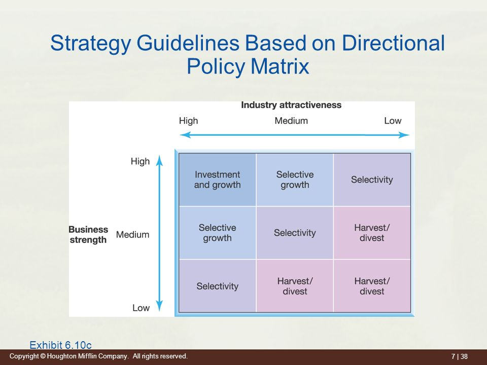 differences between directional portfolio and parenting strategies Apply the directional strategies of growth, stability and retrenchment understand the differences between vertical and horizontal growth as well as concentric and conglomerate diversification  develop a parenting strategy for a multiple-business corporation corporate strategy.