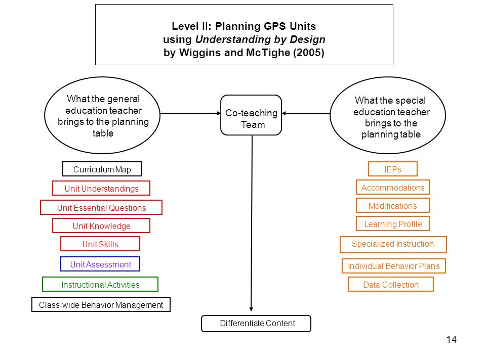 Level II: Planning GPS Units using Understanding by Design