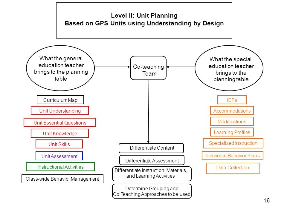 Level II: Unit Planning