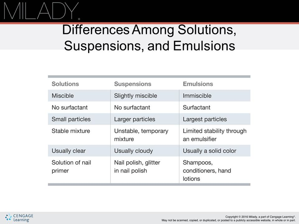 Suspension emulsion ppt