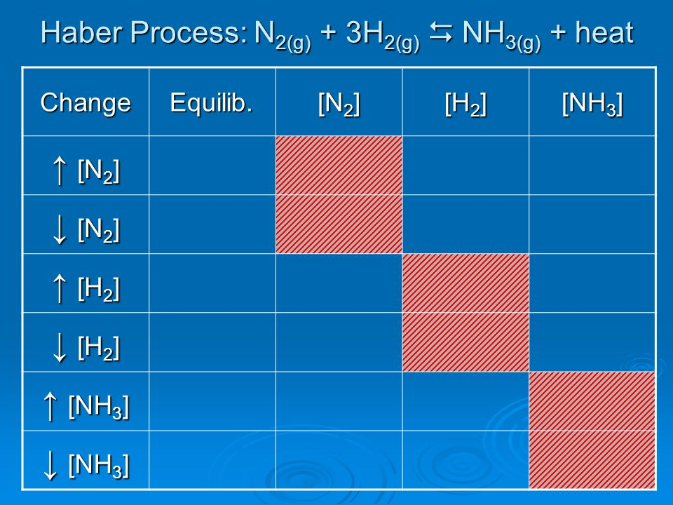 Haber Process: N2(g) + 3H2(g)  NH3(g) + heat