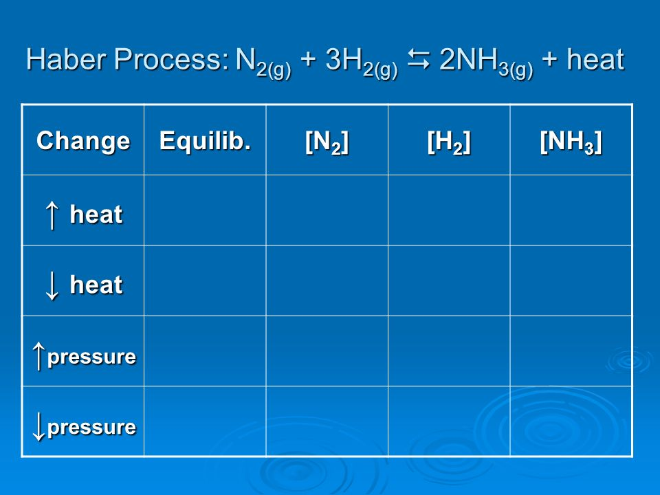 Haber Process: N2(g) + 3H2(g)  2NH3(g) + heat