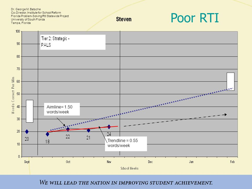 Poor RTI Aimline= 1.50 words/week From Dr. George M. Batsche