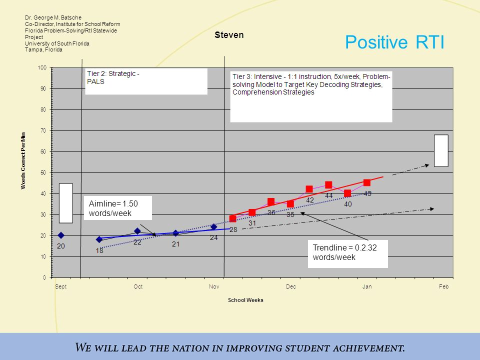 Positive RTI Aimline= 1.50 words/week Training Notes