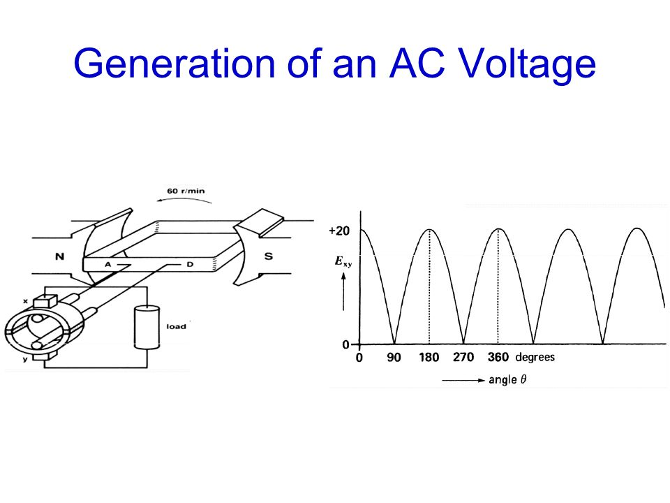 Generation of an AC Voltage