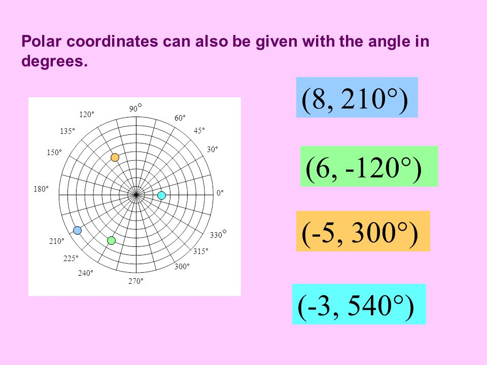 Polar coordinates can also be given with the angle in degrees.
