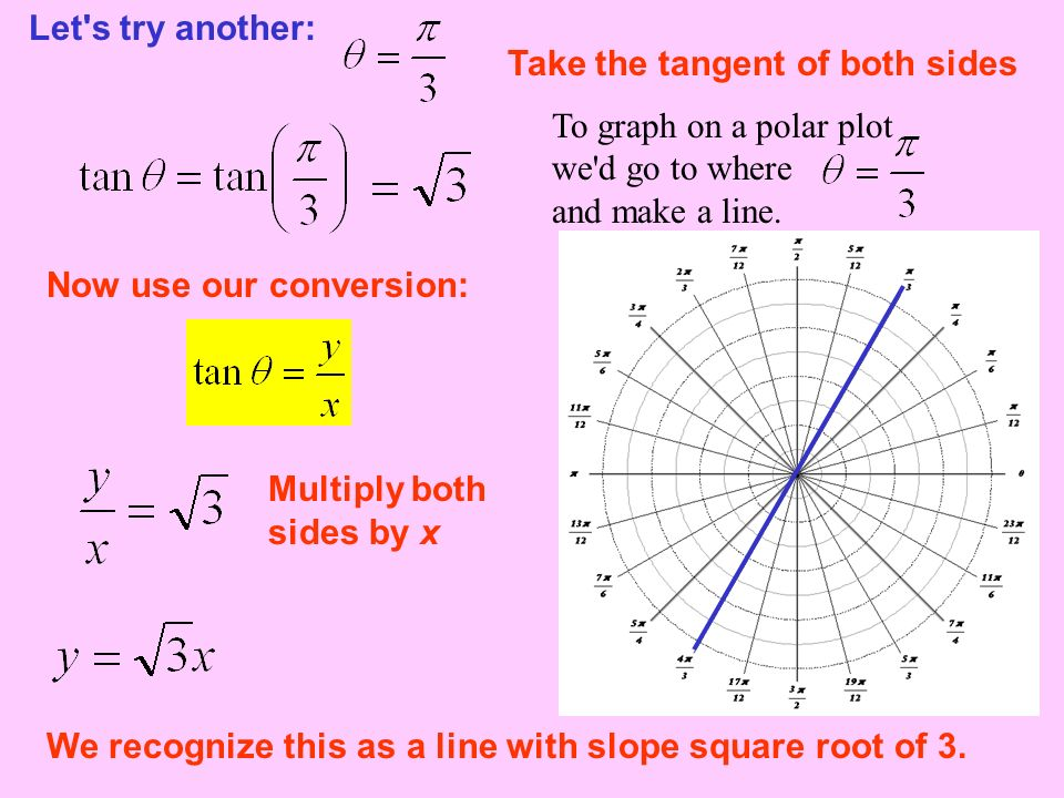 Let s try another: Take the tangent of both sides. To graph on a polar plot we d go to where and make a line.