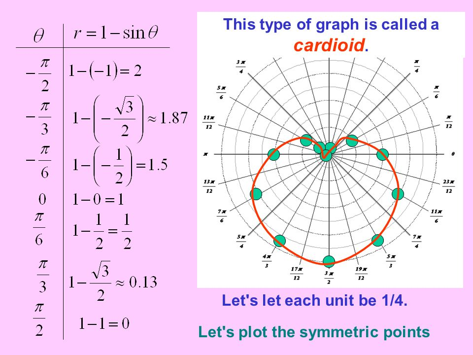 This type of graph is called a cardioid.