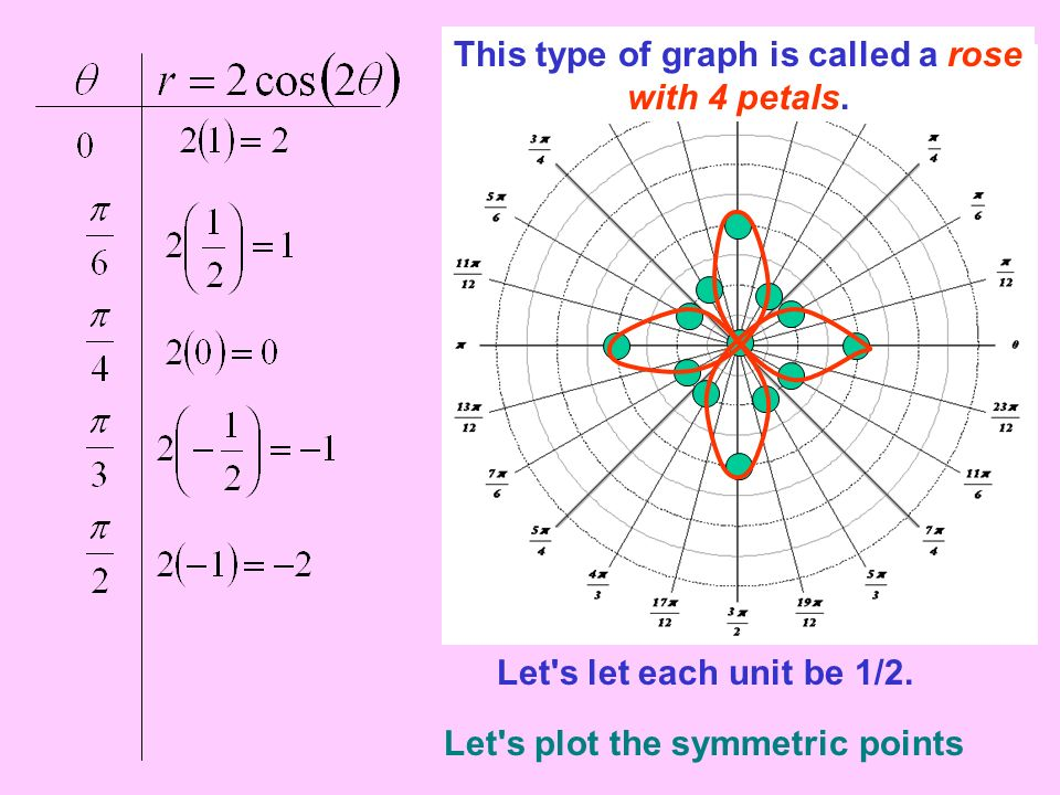 This type of graph is called a rose with 4 petals.