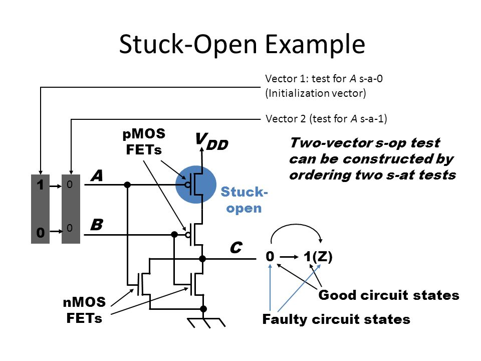 unit i testing and fault modelling