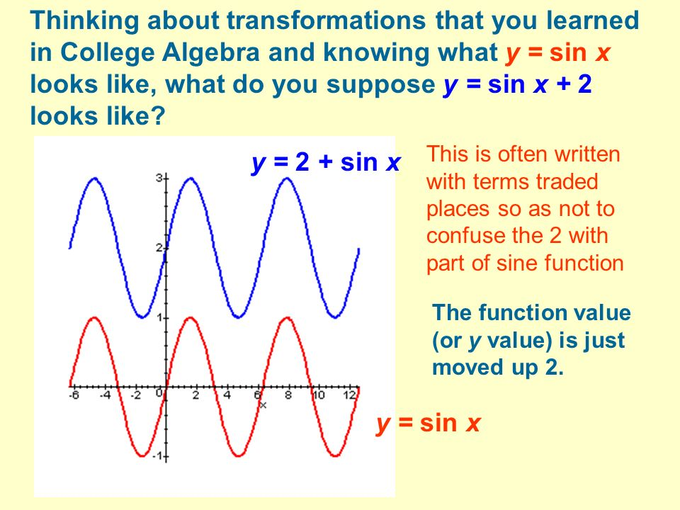 Thinking about transformations that you learned in College Algebra and knowing what y = sin x looks like, what do you suppose y = sin x + 2 looks like