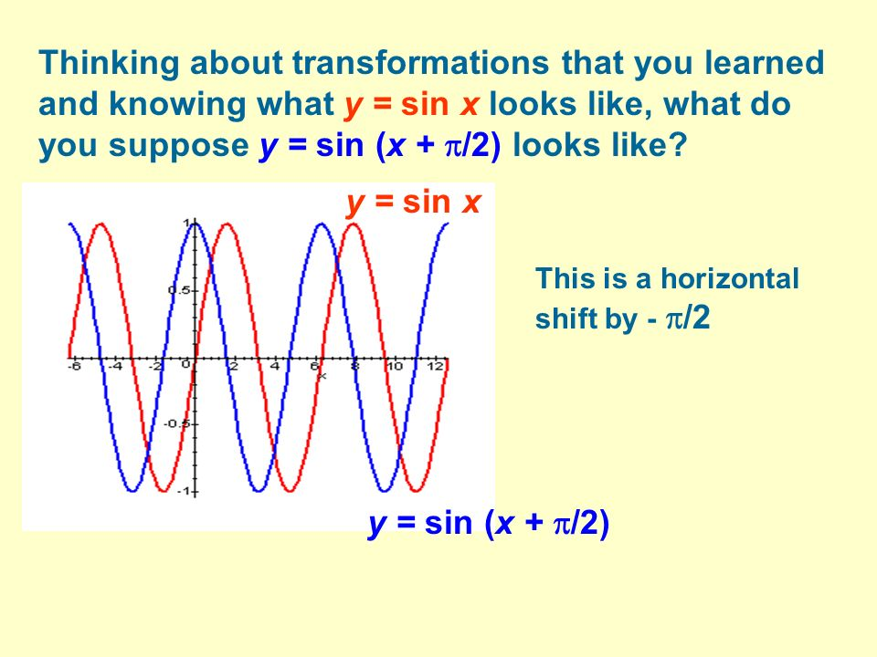 Thinking about transformations that you learned and knowing what y = sin x looks like, what do you suppose y = sin (x + /2) looks like
