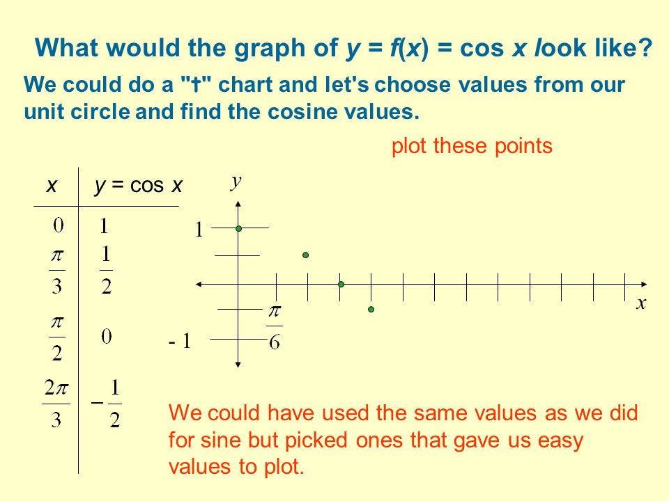 What would the graph of y = f(x) = cos x look like