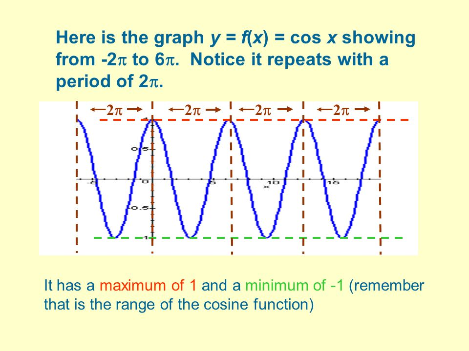 Here is the graph y = f(x) = cos x showing from -2 to 6