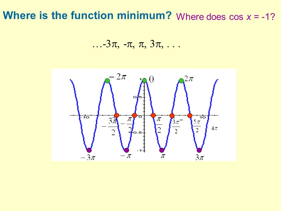 Where is the function minimum