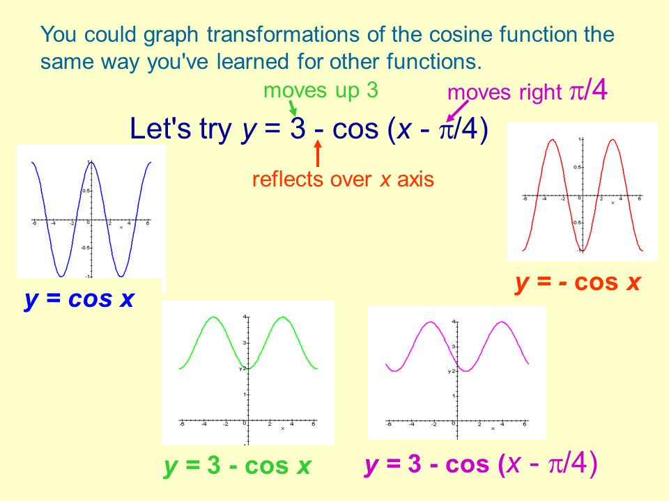 Let s try y = 3 - cos (x - /4) y = - cos x y = cos x