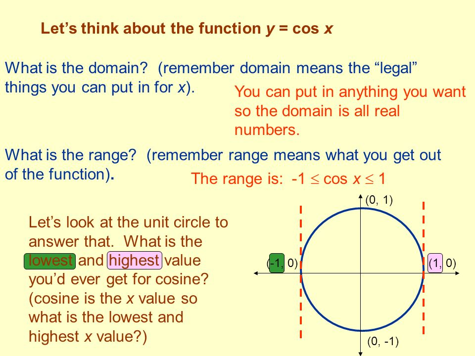 Let's think about the function y = cos x