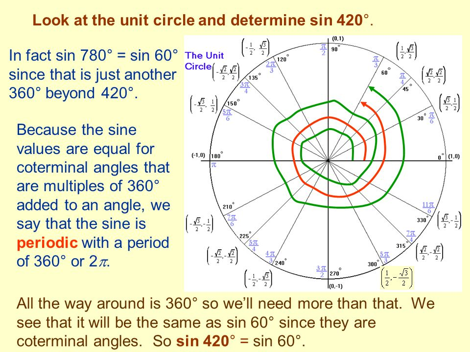 Look at the unit circle and determine sin 420°.