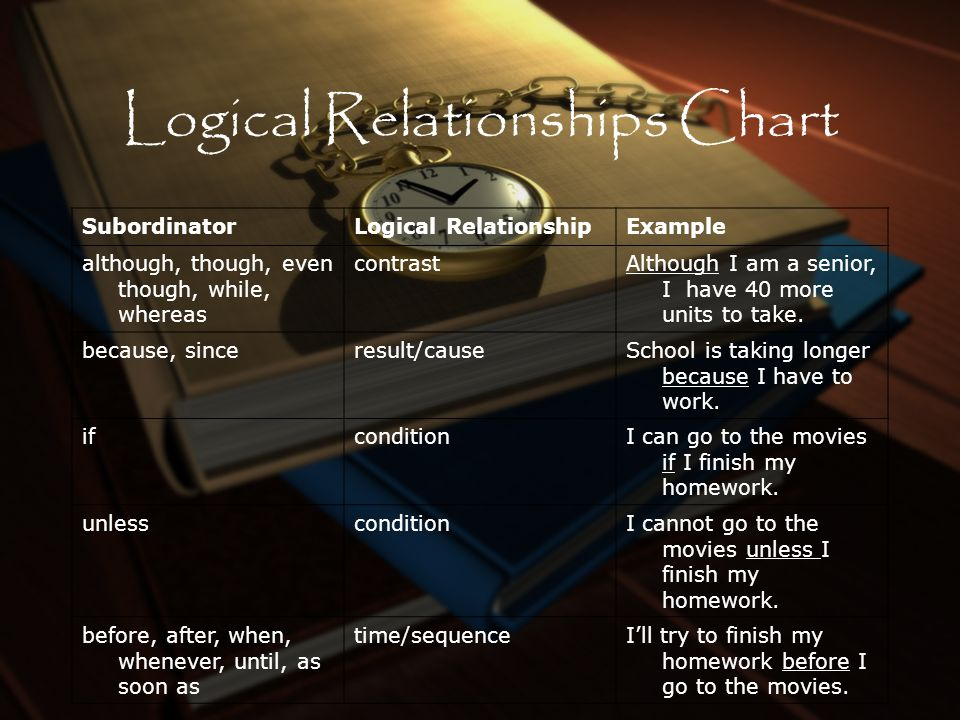 Logical Relationships Chart