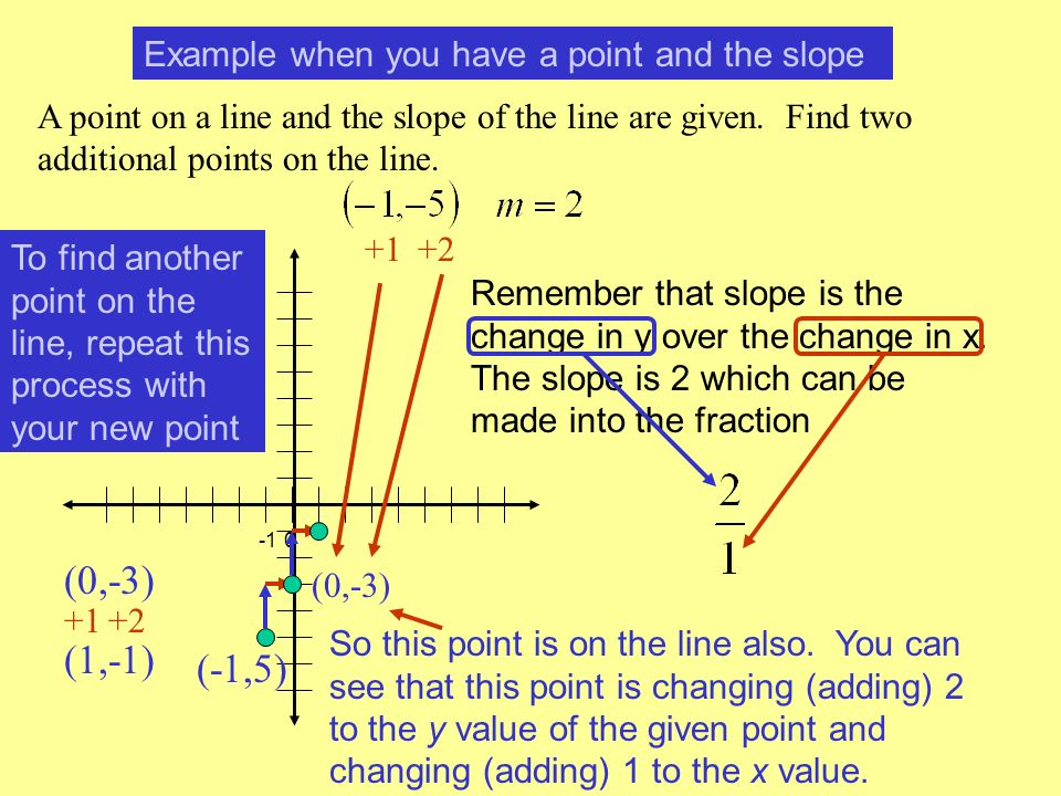 (0,-3) (1,-1) (-1,5) Example when you have a point and the slope