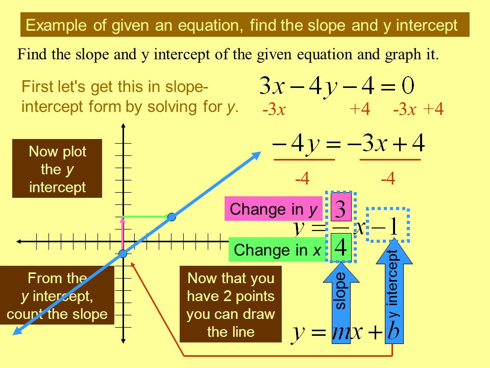 Example of given an equation, find the slope and y intercept