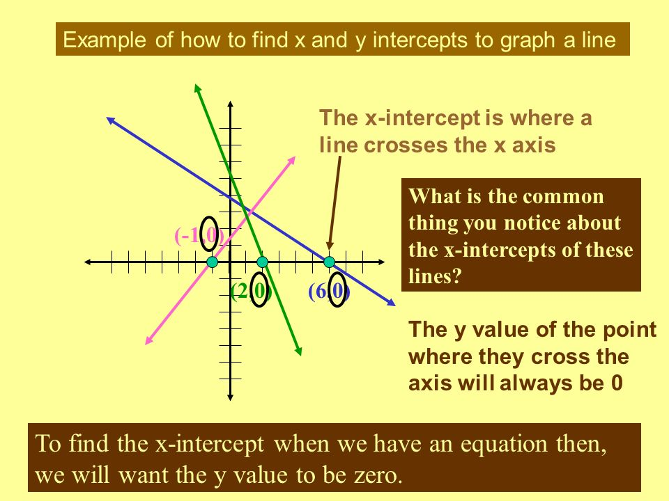 Example of how to find x and y intercepts to graph a line