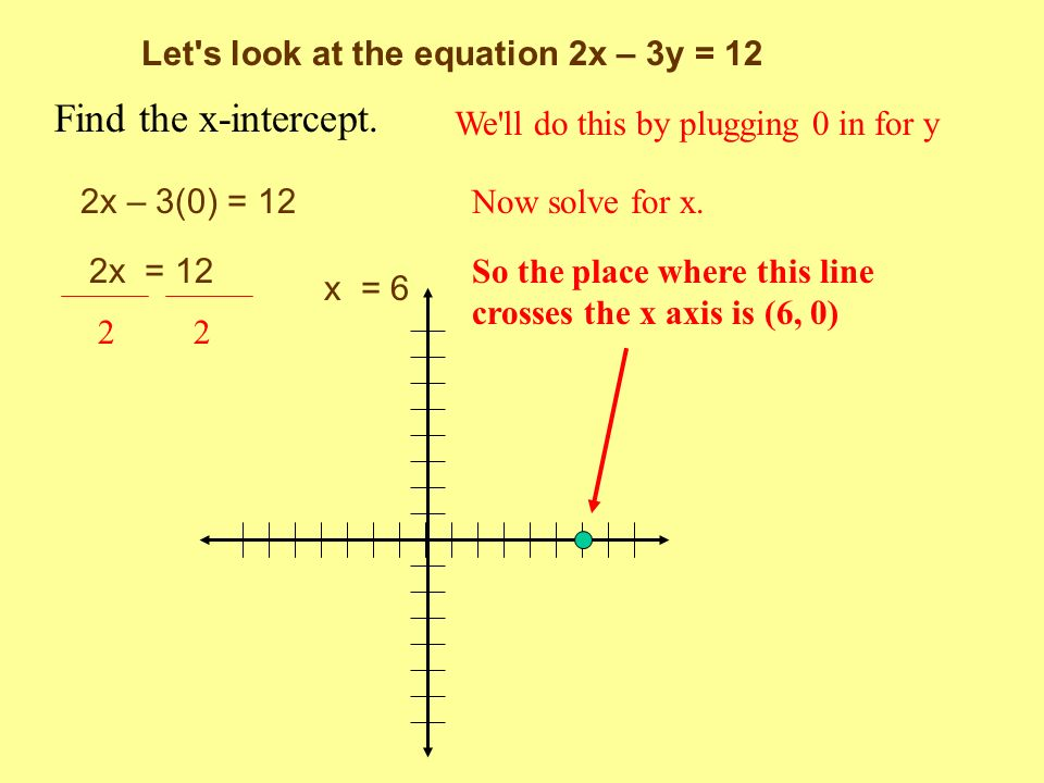 Find the x-intercept. Let s look at the equation 2x – 3y = 12