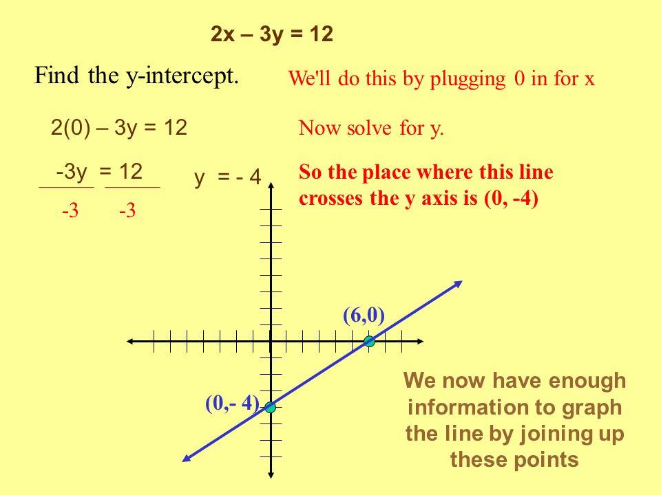 Find the y-intercept. 2x – 3y = 12