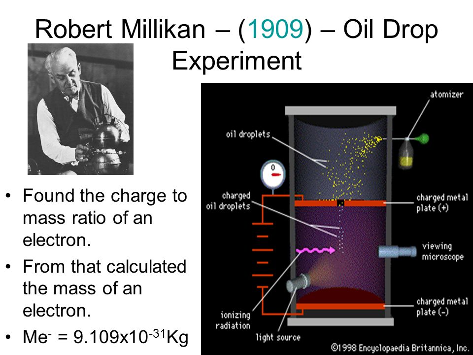 Robert Millikan – (1909) – Oil Drop Experiment