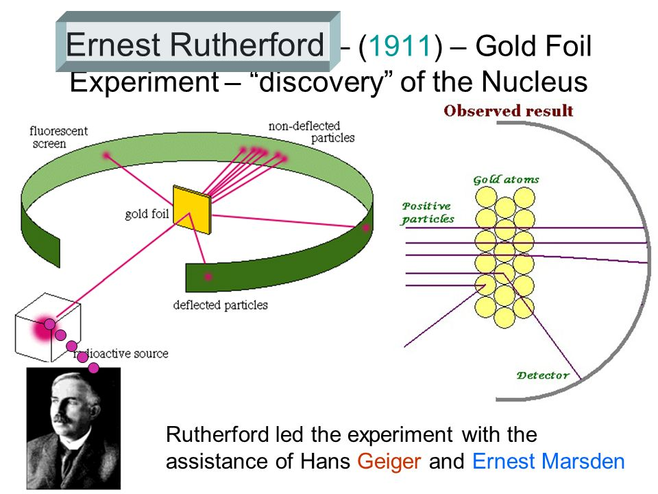 Ernest Rutherford – (1911) – Gold Foil Experiment – discovery of the Nucleus