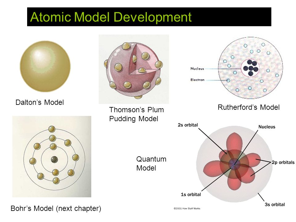 Atomic Model Development