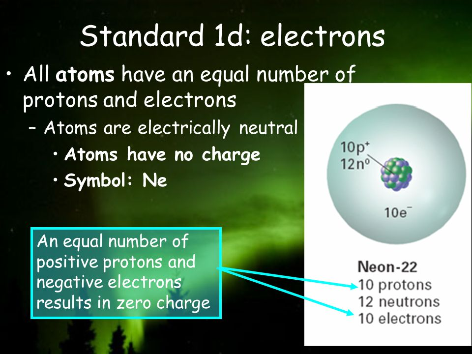 Standard 1d: electrons All atoms have an equal number of protons and electrons. Atoms are electrically neutral.
