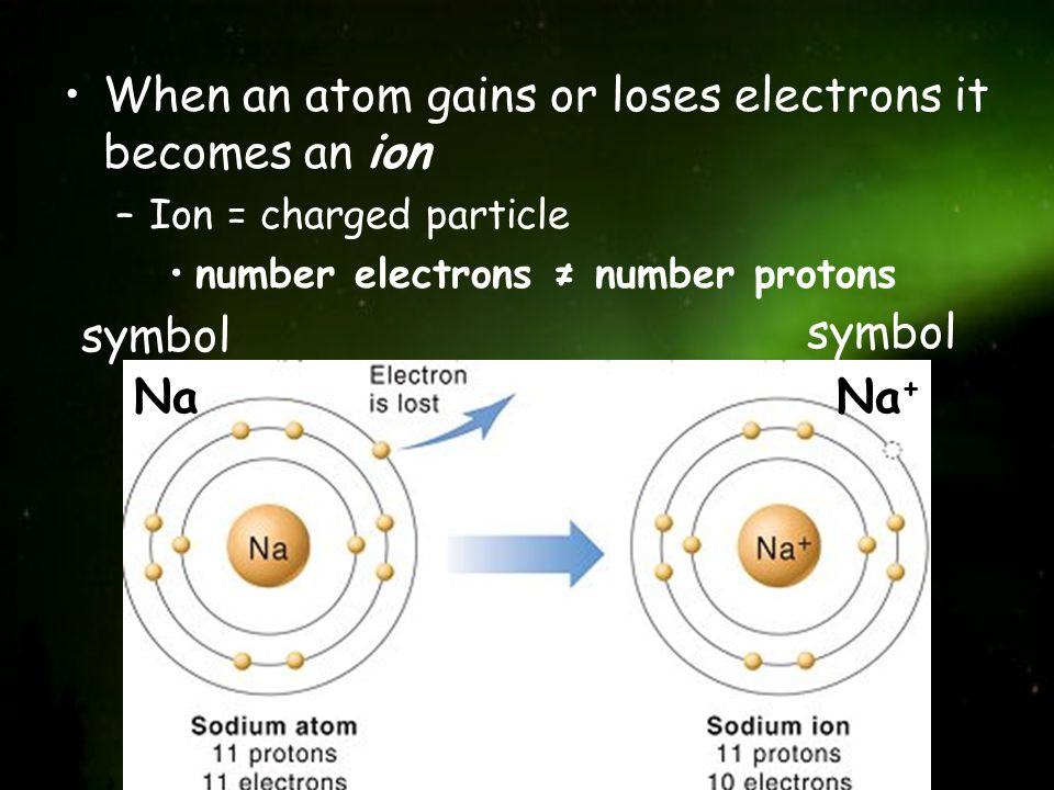 When an atom gains or loses electrons it becomes an ion